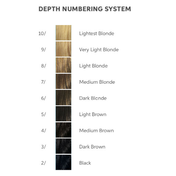 A table showing how the Wella Professionals hair depth numbering system works.
