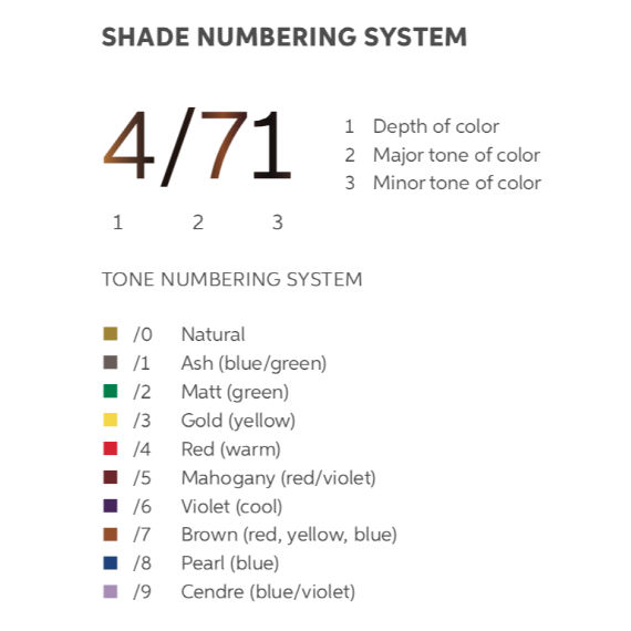 A table showing how the Wella Professionals hair tone numbering system works.