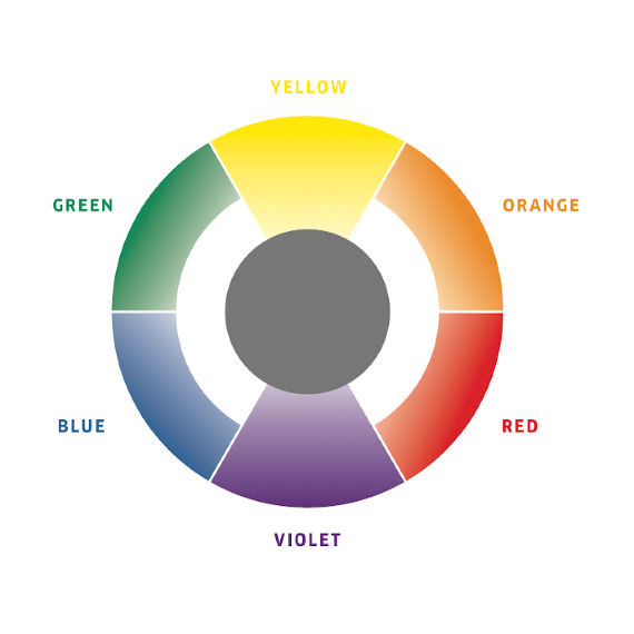A diagram of a hair color circle, showing which colors complement one another, by Wella Professionals.